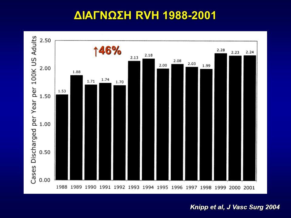 ΔΙΑΓΝΩΣΗ RVH 1988-2001 Knipp et al, J Vasc Surg 2004 ↑46%