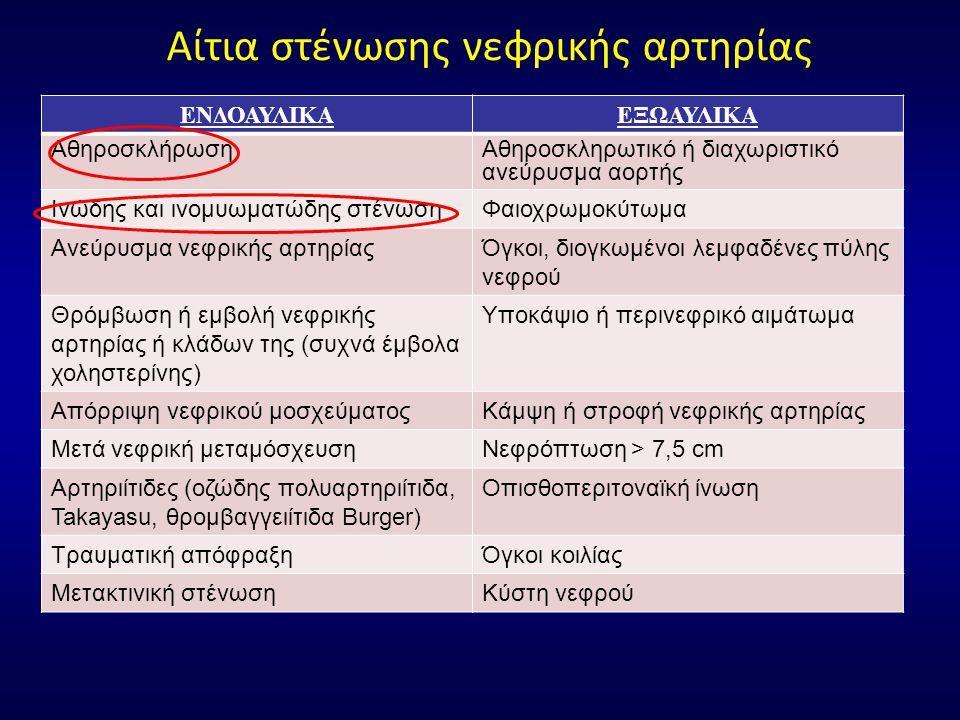 Αίτια στένωσης νεφρικής αρτηρίας ΕΝΔΟΑΥΛΙΚΑΕΞΩΑΥΛΙΚΑ ΑθηροσκλήρωσηΑθηροσκληρωτικό ή διαχωριστικό ανεύρυσμα αορτής Ινώδης και ινομυωματώδης στένωσηΦαιοχρωμοκύτωμα Ανεύρυσμα νεφρικής αρτηρίαςΌγκοι, διογκωμένοι λεμφαδένες πύλης νεφρού Θρόμβωση ή εμβολή νεφρικής αρτηρίας ή κλάδων της (συχνά έμβολα χοληστερίνης) Υποκάψιο ή περινεφρικό αιμάτωμα Απόρριψη νεφρικού μοσχεύματοςΚάμψη ή στροφή νεφρικής αρτηρίας Μετά νεφρική μεταμόσχευσηΝεφρόπτωση > 7,5 cm Αρτηριίτιδες (οζώδης πολυαρτηριίτιδα, Takayasu, θρομβαγγειίτιδα Burger) Οπισθοπεριτοναϊκή ίνωση Τραυματική απόφραξηΌγκοι κοιλίας Μετακτινική στένωσηΚύστη νεφρού