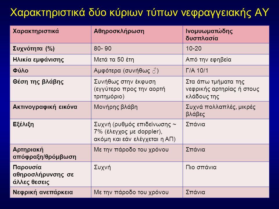 Χαρακτηριστικά δύο κύριων τύπων νεφραγγειακής ΑΥ ΧαρακτηριστικάΑθηροσκλήρωσηΙνομυωματώδης δυσπλασία Συχνότητα (%)80- 9010-20 Ηλικία εμφάνισηςΜετά τα 50 έτηΑπό την εφηβεία ΦύλοΑμφότερα (συνήθως ♂)Γ/Α 10/1 Θέση της βλάβηςΣυνήθως στην έκφυση (εγγύτερο προς την αορτή τριτημόριο) Στα άπω τμήματα της νεφρικής αρτηρίας ή στους κλάδους της Ακτινογραφική εικόναΜονήρης βλάβηΣυχνά πολλαπλές, μικρές βλάβες ΕξέλιξηΣυχνή (ρυθμός επιδείνωσης ~ 7% (έλεγχος με doppler), ακόμη και εάν ελέγχεται η ΑΠ) Σπάνια Αρτηριακή απόφραξη/θρόμβωση Με την πάροδο του χρόνουΣπάνια Παρουσία αθηροσλήρυνσης σε άλλες θεσεις ΣυχνήΠιο σπάνια Νεφρική ανεπάρκειαΜε την πάροδο του χρόνουΣπάνια