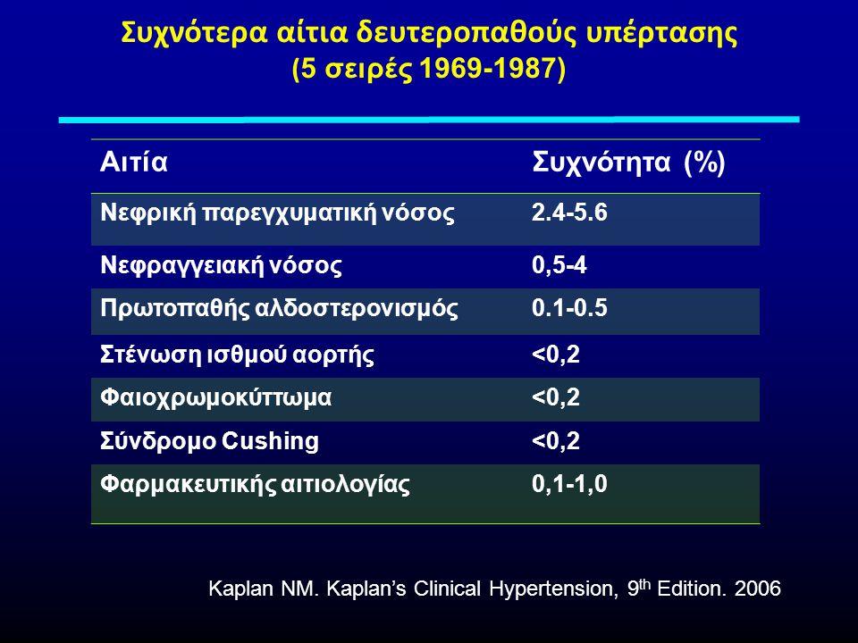 Συχνότερα αίτια δευτεροπαθούς υπέρτασης ( 5 σειρές 1969-1987) ΑιτίαΣυχνότητα (%) Νεφρική παρεγχυματική νόσος2.4-5.6 Νεφραγγειακή νόσος0,5-4 Πρωτοπαθής αλδοστερονισμός0.1-0.5 Στένωση ισθμού αορτής<0,2 Φαιοχρωμοκύττωμα<0,2 Σύνδρομο Cushing<0,2 Φαρμακευτικής αιτιολογίας0,1-1,0 Kaplan NM.
