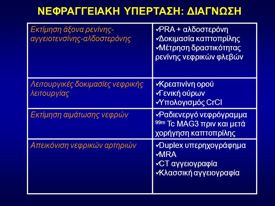 Εκτίμηση άξονα ρενίνης- αγγειοτενσίνης-αλδοστερόνης PRA + αλδοστερόνη Δοκιμασία καπτοπρίλης Μέτρηση δραστικότητας ρενίνης νεφρικών φλεβών Λειτουργικές δοκιμασίες νεφρικής λειτουργίας Κρεατινίνη ορού Γενική ούρων Υπολογισμός CrCl Εκτίμηση αιμάτωσης νεφρών Ραδιενεργό νεφρόγραμμα 99m Tc MAG3 πριν και μετά χορήγηση καπτοπρίλης Απεικόνιση νεφρικών αρτηριών Duplex υπερηχογράφημα MRA CT αγγειογραφία Κλασσική αγγειογραφία ΝΕΦΡΑΓΓΕΙΑΚΗ ΥΠΕΡΤΑΣΗ: ΔΙΑΓΝΩΣΗ