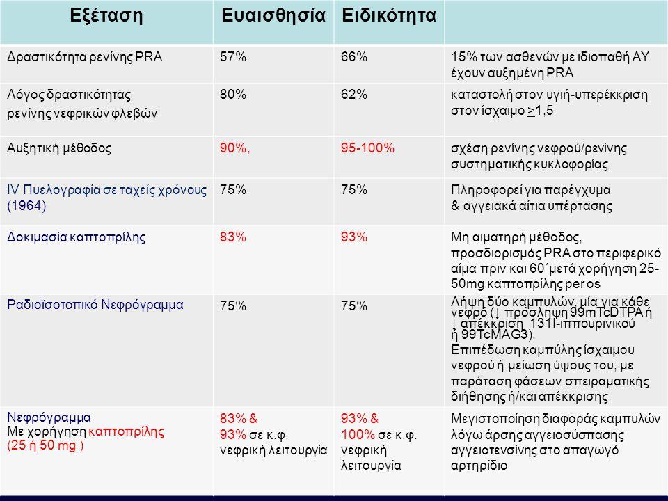 ΕξέτασηΕυαισθησίαΕιδικότητα Δραστικότητα ρενίνης PRA57%66%15% των ασθενών με ιδιοπαθή ΑΥ έχουν αυξημένη PRA Λόγος δραστικότητας ρενίνης νεφρικών φλεβών 80%62%καταστολή στον υγιή-υπερέκκριση στον ίσχαιμο >1,5 Αυξητική μέθοδος90%,95-100%σχέση ρενίνης νεφρού/ρενίνης συστηματικής κυκλοφορίας IV Πυελογραφία σε ταχείς χρόνους (1964) 75% Πληροφορεί για παρέγχυμα & αγγειακά αίτια υπέρτασης Δοκιμασία καπτοπρίλης83%93%Μη αιματηρή μέθοδος, προσδιορισμός PRA στο περιφερικό αίμα πριν και 60΄μετά χορήγηση 25- 50mg καπτοπρίλης per os Ραδιοϊσοτοπικό Νεφρόγραμμα 75% Λήψη δύο καμπυλών, μία για κάθε νεφρό (↓ πρόσληψη 99mTcDTPA ή ↓ απέκκριση 131I-ιππουρινικού ή 99TcMAG3).