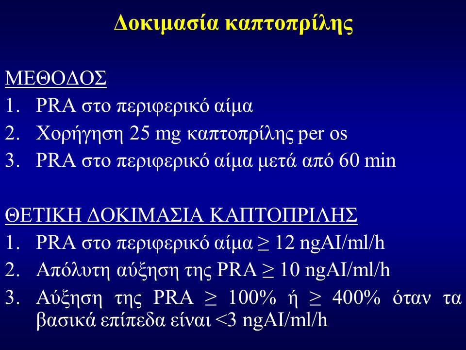 Δοκιμασία καπτοπρίλης ΜΕΘΟΔΟΣ 1.PRA στο περιφερικό αίμα 2.Χορήγηση 25 mg καπτοπρίλης per os 3.PRA στο περιφερικό αίμα μετά από 60 min ΘΕΤΙΚΗ ΔΟΚΙΜΑΣΙΑ ΚΑΠΤΟΠΡΙΛΗΣ 1.PRA στο περιφερικό αίμα ≥ 12 ngAI/ml/h 2.Απόλυτη αύξηση της PRA ≥ 10 ngAI/ml/h 3.Αύξηση της PRA ≥ 100% ή ≥ 400% όταν τα βασικά επίπεδα είναι <3 ngAI/ml/h