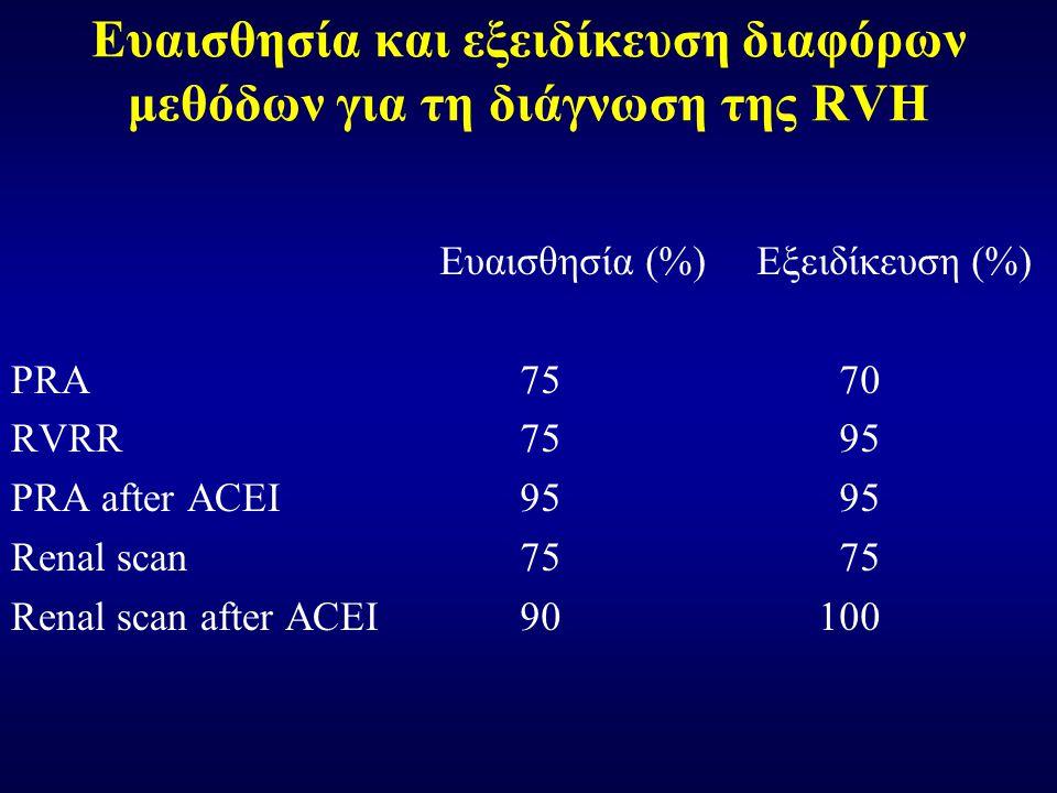 Ευαισθησία και εξειδίκευση διαφόρων μεθόδων για τη διάγνωση της RVH PRA RVRR PRA after ACEI Renal scan Renal scan after ACEI Ευαισθησία (%)Εξειδίκευση (%) 75 70 75 95 95 95 75 75 90 100