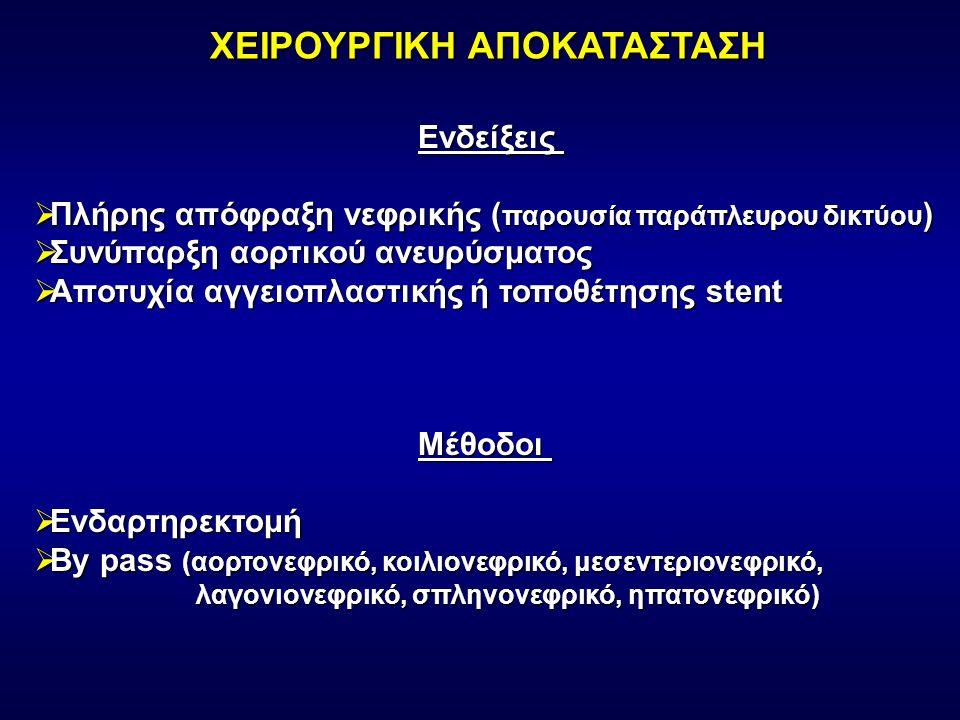 ΧΕΙΡΟΥΡΓΙΚΗ ΑΠΟΚΑΤΑΣΤΑΣΗ Ενδείξεις  Πλήρης απόφραξη νεφρικής ( παρουσία παράπλευρου δικτύου )  Συνύπαρξη αορτικού ανευρύσματος  Αποτυχία αγγειοπλαστικής ή τοποθέτησης stent Μέθοδοι  Ενδαρτηρεκτομή  By pass (αορτονεφρικό, κοιλιονεφρικό, μεσεντεριονεφρικό, λαγονιονεφρικό, σπληνονεφρικό, ηπατονεφρικό) λαγονιονεφρικό, σπληνονεφρικό, ηπατονεφρικό)