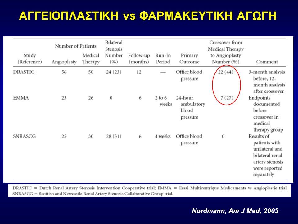 ΑΓΓΕΙΟΠΛΑΣΤΙΚΗ vs ΦΑΡΜΑΚΕΥΤΙΚΗ ΑΓΩΓΗ Nordmann, Am J Med, 2003