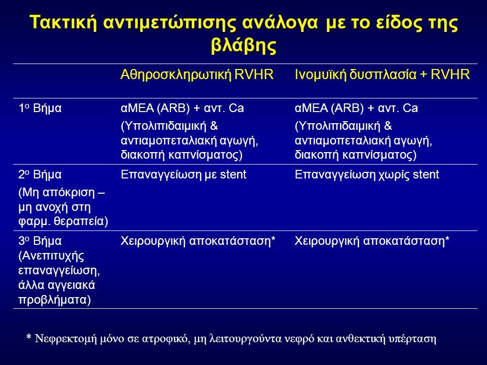 Τακτική αντιμετώπισης ανάλογα με το είδος της βλάβης Αθηροσκληρωτική RVHRΙνομυϊκή δυσπλασία + RVHR 1 ο ΒήμααΜΕΑ (ARB) + αντ.