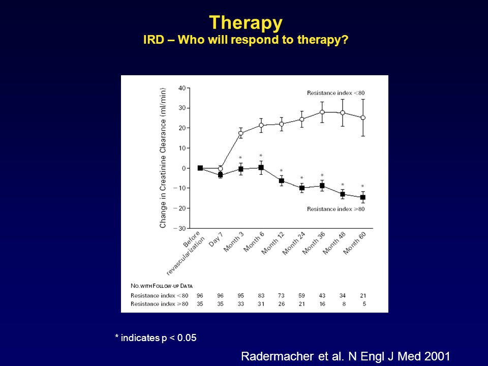 Therapy IRD – Who will respond to therapy.* indicates p < 0.05 Radermacher et al.