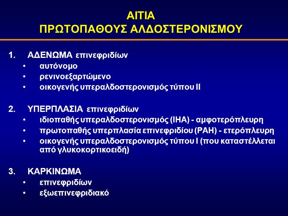 ΑΙΤΙΑ ΠΡΩΤΟΠΑΘΟΥΣ ΑΛΔΟΣΤΕΡΟΝΙΣΜΟΥ 1.ΑΔΕΝΩΜΑ επινεφριδίων αυτόνομο ρενινοεξαρτώμενο οικογενής υπεραλδοστερονισμός τύπου ΙΙ 2.ΥΠΕΡΠΛΑΣΙΑ επινεφριδίων ιδιοπαθής υπεραλδοστερονισμός (ΙΗΑ) - αμφοτερόπλευρη πρωτοπαθής υπερπλασία επινεφριδίου (PAH) - ετερόπλευρη οικογενής υπεραλδοστερονισμός τύπου Ι (που καταστέλλεται από γλυκοκορτικοειδή) 3.ΚΑΡΚΙΝΩΜΑ επινεφριδίων εξωεπινεφριδιακό