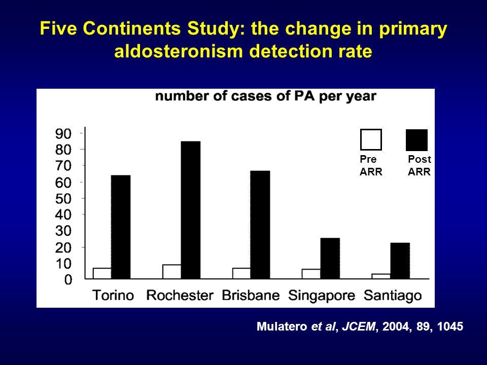 Five Continents Study: the change in primary aldosteronism detection rate Mulatero et al, JCEM, 2004, 89, 1045 Pre ARR Post ARR