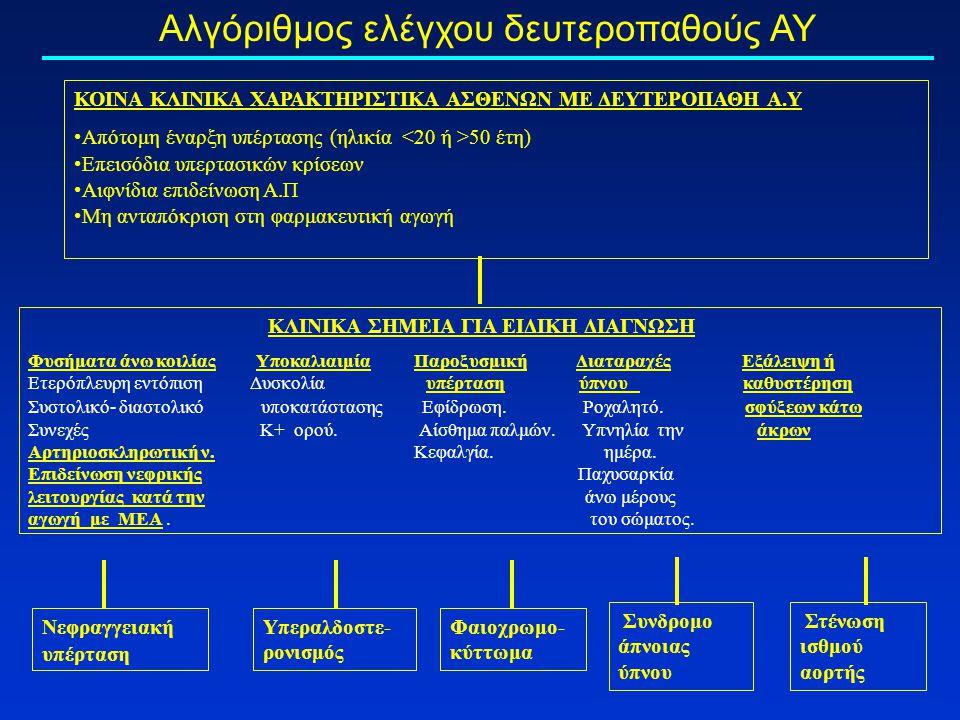 Αλγόριθμος ελέγχου δευτεροπαθούς ΑΥ ΚΟΙΝΑ ΚΛΙΝΙΚΑ ΧΑΡΑΚΤΗΡΙΣΤΙΚΑ ΑΣΘΕΝΩΝ ΜΕ ΔΕΥΤΕΡΟΠΑΘΗ Α.Υ Απότομη έναρξη υπέρτασης (ηλικία 50 έτη) Επεισόδια υπερτασικών κρίσεων Αιφνίδια επιδείνωση Α.Π Μη ανταπόκριση στη φαρμακευτική αγωγή ΚΛΙΝΙΚΑ ΣΗΜΕΙΑ ΓΙΑ ΕΙΔΙΚΗ ΔΙΑΓΝΩΣΗ Φυσήματα άνω κοιλίας Υποκαλιαιμία Παροξυσμική Διαταραχές Εξάλειψη ή Ετερόπλευρη εντόπιση Δυσκολία υπέρταση ύπνου καθυστέρηση Συστολικό- διαστολικό υποκατάστασης Εφίδρωση.