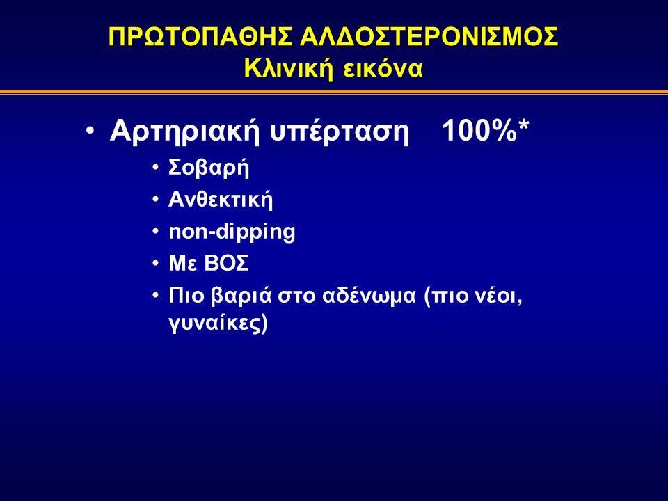 Αρτηριακή υπέρταση100%* Σοβαρή Ανθεκτική non-dipping Με ΒΟΣ Πιο βαριά στο αδένωμα (πιο νέοι, γυναίκες) ΠΡΩΤΟΠΑΘΗΣ ΑΛΔΟΣΤΕΡΟΝΙΣΜΟΣ Κλινική εικόνα