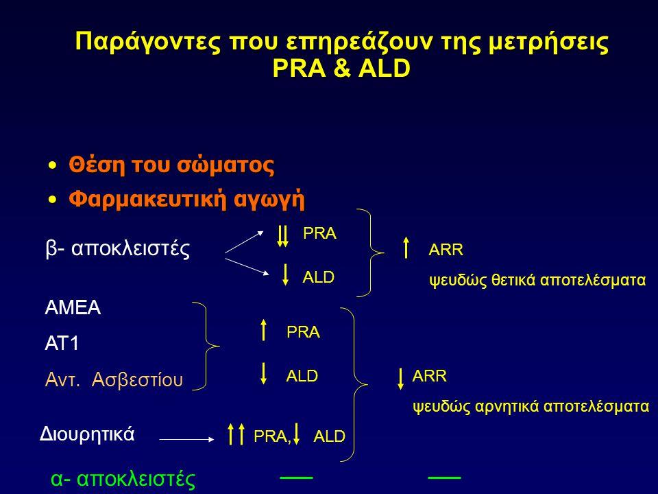 Παράγοντες που επηρεάζουν της μετρήσεις PRA & ALD Θέση του σώματοςΘέση του σώματος Φαρμακευτική αγωγήΦαρμακευτική αγωγή β- αποκλειστές ΑΜΕΑ ΑΤ1 Αντ.