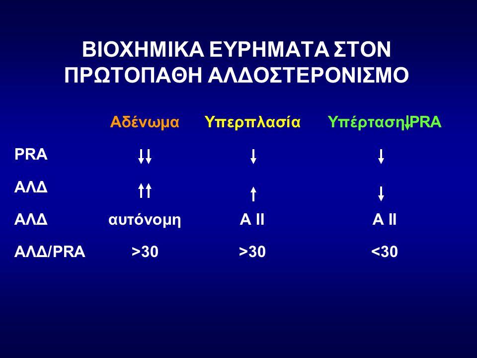 ΒΙΟΧΗΜΙΚΑ ΕΥΡΗΜΑΤΑ ΣΤΟΝ ΠΡΩΤΟΠΑΘΗ ΑΛΔΟΣΤΕΡΟΝΙΣΜΟ ΑδένωμαΥπερπλασίαΥπέρταση PRA PRA ΑΛΔ ΑΛΔαυτόνομηΑ ΙΙΑ ΙΙ AΛΔ/PRA>30>30<30