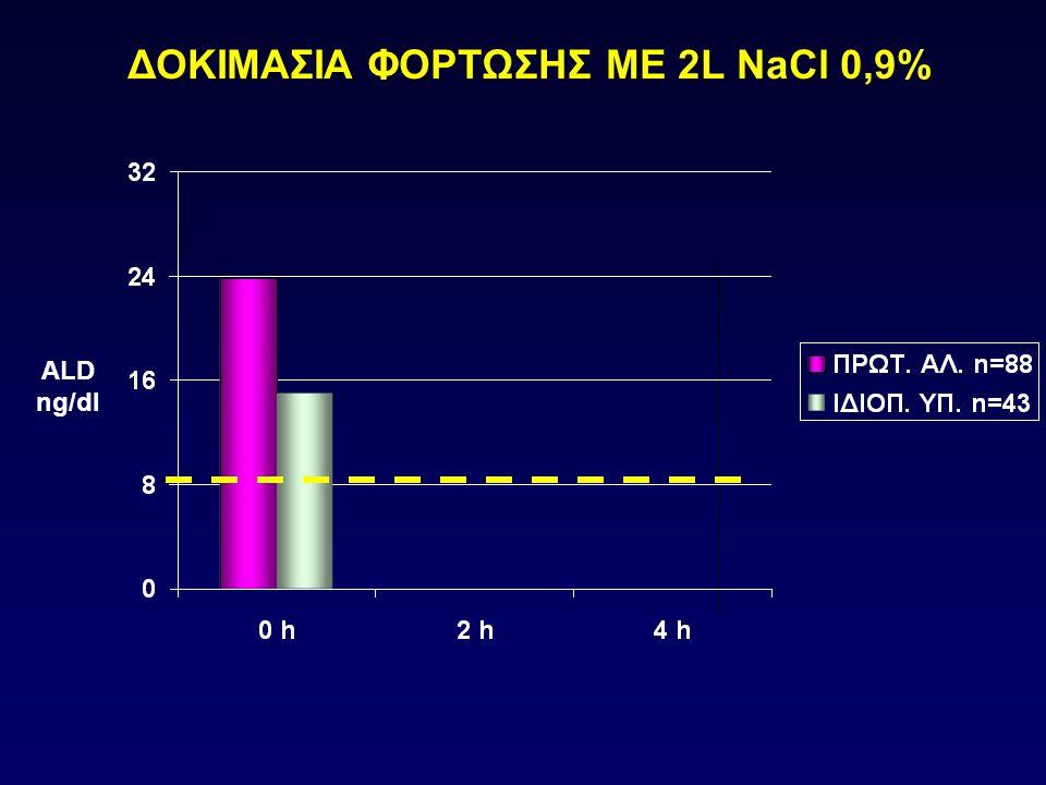 ALD ng/dl ΔΟΚΙΜΑΣΙΑ ΦΟΡΤΩΣΗΣ ΜΕ 2L NaCl 0,9%