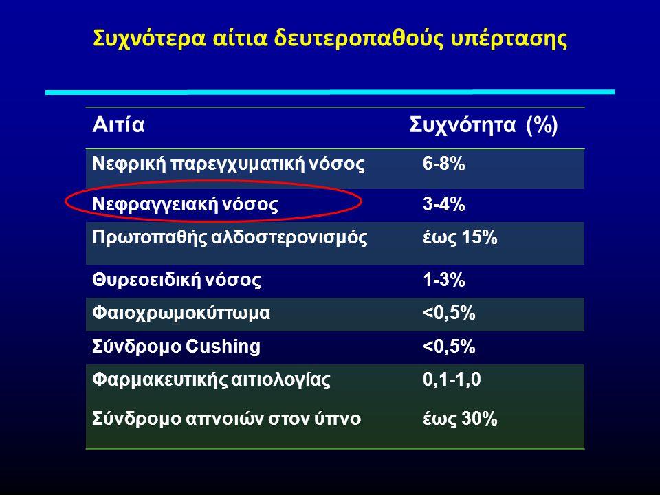 Συχνότερα αίτια δευτεροπαθούς υπέρτασης ΑιτίαΣυχνότητα (%) Νεφρική παρεγχυματική νόσος6-8% Νεφραγγειακή νόσος3-4% Πρωτοπαθής αλδοστερονισμόςέως 15% Θυρεοειδική νόσος1-3% Φαιοχρωμοκύττωμα<0,5% Σύνδρομο Cushing<0,5% Φαρμακευτικής αιτιολογίας0,1-1,0 Σύνδρομο απνοιών στον ύπνοέως 30%