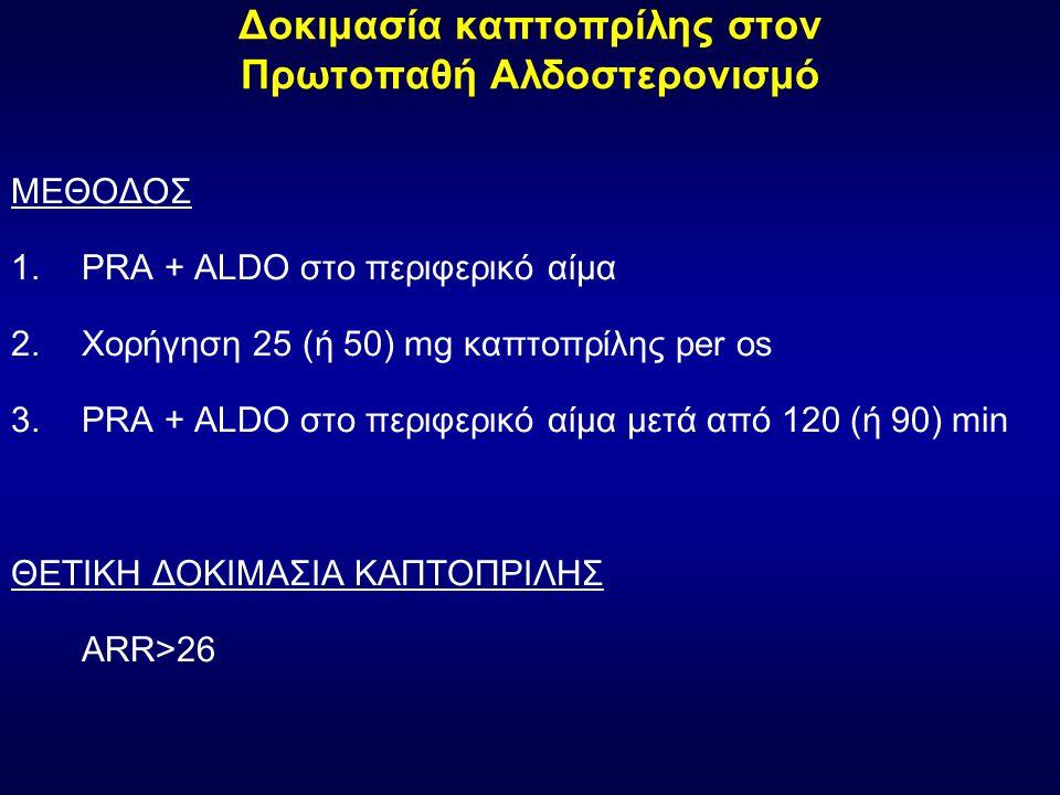 Δοκιμασία καπτοπρίλης στον Πρωτοπαθή Αλδοστερονισμό ΜΕΘΟΔΟΣ 1.PRA + ALDO στο περιφερικό αίμα 2.Χορήγηση 25 (ή 50) mg καπτοπρίλης per os 3.PRA + ALDO στο περιφερικό αίμα μετά από 120 (ή 90) min ΘΕΤΙΚΗ ΔΟΚΙΜΑΣΙΑ ΚΑΠΤΟΠΡΙΛΗΣ ARR>26
