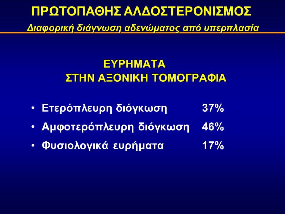ΕΥΡΗΜΑΤΑ ΣΤΗΝ ΑΞΟΝΙΚΗ ΤΟΜΟΓΡΑΦΙΑ Ετερόπλευρη διόγκωση37% Αμφοτερόπλευρη διόγκωση 46% Φυσιολογικά ευρήματα17% Διαφορική διάγνωση αδενώματος από υπερπλασία ΠΡΩΤΟΠΑΘΗΣ ΑΛΔΟΣΤΕΡΟΝΙΣΜΟΣ Διαφορική διάγνωση αδενώματος από υπερπλασία