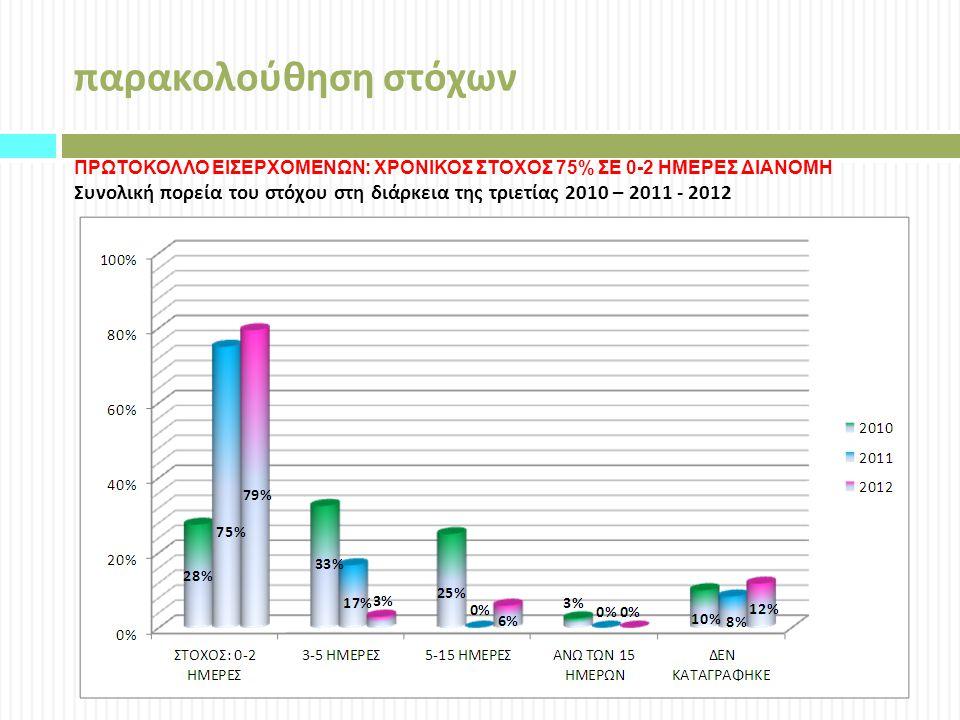 παρακολούθηση στόχων ΠΡΩΤΟΚΟΛΛΟ ΕΙΣΕΡΧΟΜΕΝΩΝ: ΧΡΟΝΙΚΟΣ ΣΤΟΧΟΣ 75% ΣΕ 0-2 ΗΜΕΡΕΣ ΔΙΑΝΟΜΗ Συνολική πορεία του στόχου στη διάρκεια της τριετίας 2010 – 2011 - 2012