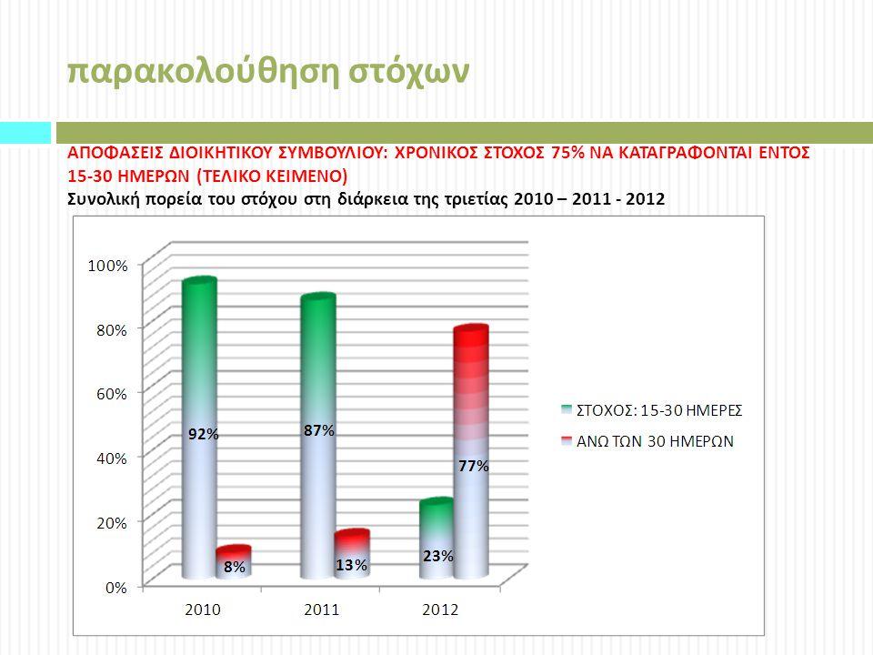 παρακολούθηση στόχων ΑΠΟΦΑΣΕΙΣ ΔΙΟΙΚΗΤΙΚΟΥ ΣΥΜΒΟΥΛΙΟΥ : ΧΡΟΝΙΚΟΣ ΣΤΟΧΟΣ 75% ΝΑ ΚΑΤΑΓΡΑΦΟΝΤΑΙ ΕΝΤΟΣ 15-30 ΗΜΕΡΩΝ ( ΤΕΛΙΚΟ ΚΕΙΜΕΝΟ ) Συνολική πορεία του στόχου στη διάρκεια της τριετίας 2010 – 2011 - 2012