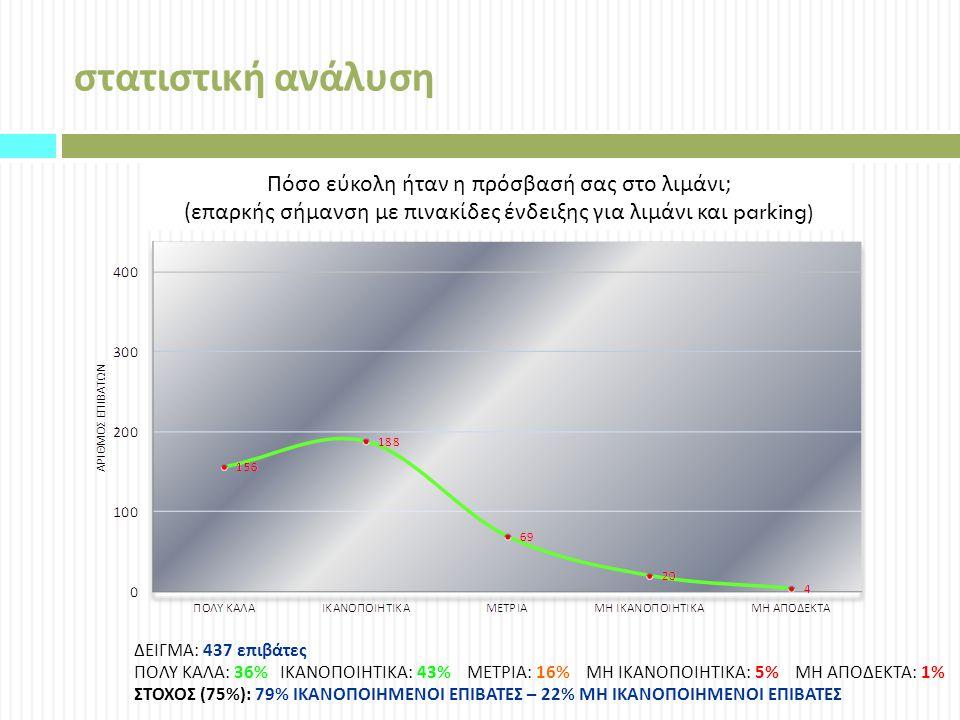 στατιστική ανάλυση Πόσο εύκολη ήταν η πρόσβασή σας στο λιμάνι ; ( επαρκής σήμανση με πινακίδες ένδειξης για λιμάνι και parking) ΔΕΙΓΜΑ: 437 επιβάτες ΠΟΛΥ ΚΑΛΑ: 36% ΙΚΑΝΟΠΟΙΗΤΙΚΑ: 43% ΜΕΤΡΙΑ: 16% ΜΗ ΙΚΑΝΟΠΟΙΗΤΙΚΑ: 5% ΜΗ ΑΠΟΔΕΚΤΑ: 1% ΣΤΟΧΟΣ (75%): 79% ΙΚΑΝΟΠΟΙΗΜΕΝΟΙ ΕΠΙΒΑΤΕΣ – 22% ΜΗ ΙΚΑΝΟΠΟΙΗΜΕΝΟΙ ΕΠΙΒΑΤΕΣ