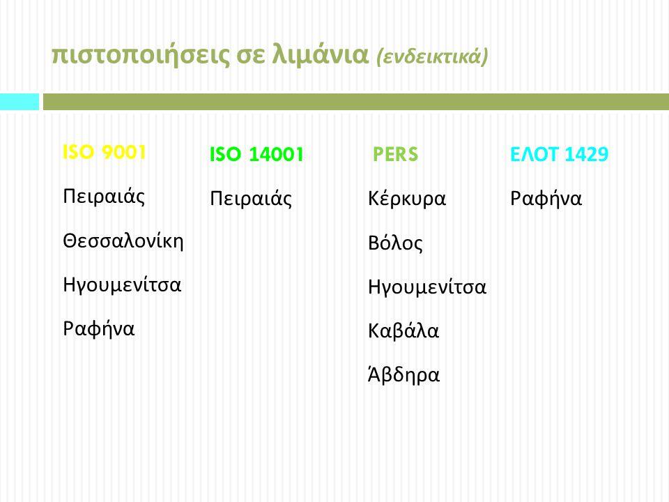 πιστοποιήσεις σε λιμάνια ( ενδεικτικά ) ISO 14001 Πειραιάς ISO 9001 Πειραιάς Θεσσαλονίκη Ηγουμενίτσα Ραφήνα PERS Κέρκυρα Βόλος Ηγουμενίτσα Καβάλα Άβδηρα ΕΛΟΤ 1429 Ραφήνα