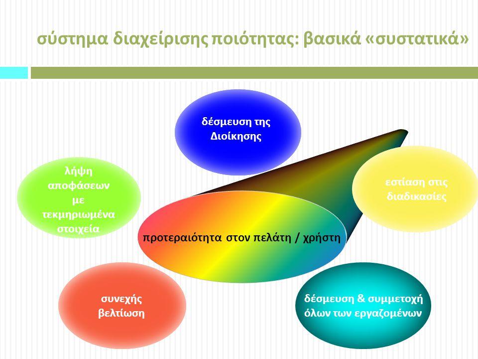 σύστημα διαχείρισης ποιότητας : βασικά « συστατικά » προτεραιότητα στον πελάτη / χρήστη εστίαση στις διαδικασίες λήψη αποφάσεων με τεκμηριωμένα στοιχεία δέσμευση της Διοίκησης συνεχής βελτίωση δέσμευση & συμμετοχή όλων των εργαζομένων