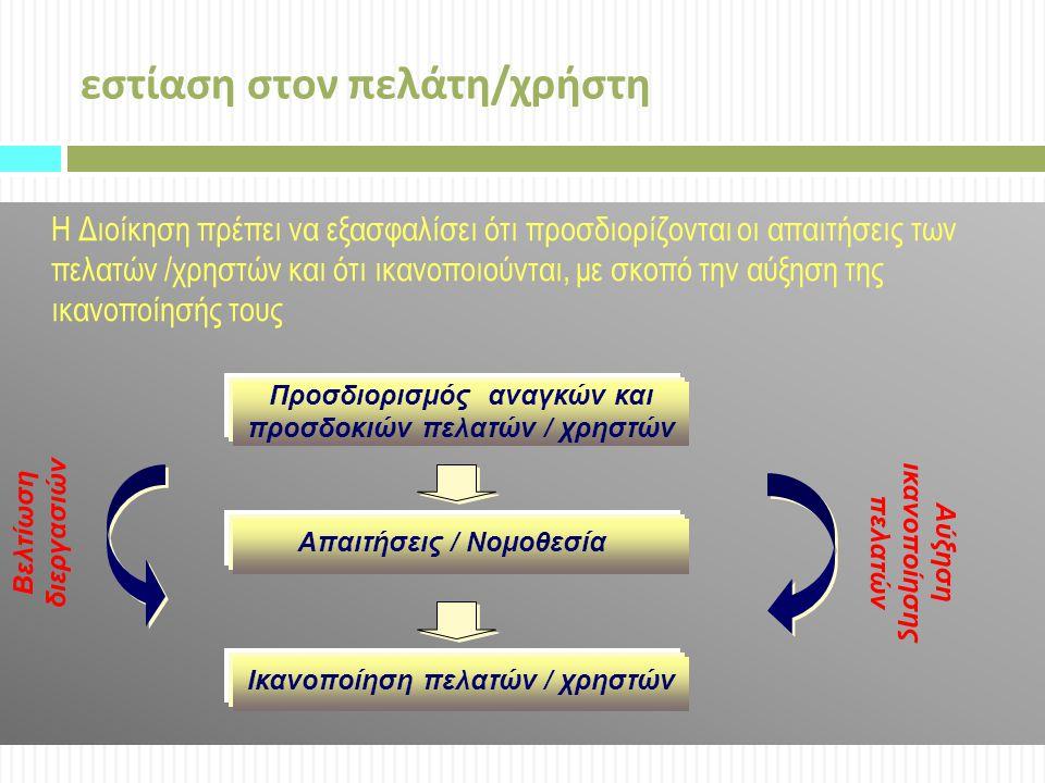 εστίαση στον πελάτη / χρήστη Η Διοίκηση πρέπει να εξασφαλίσει ότι προσδιορίζονται οι απαιτήσεις των πελατών /χρηστών και ότι ικανοποιούνται, με σκοπό την αύξηση της ικανοποίησής τους Προσδιορισμός αναγκών και προσδοκιών πελατών / χρηστών Απαιτήσεις / Νομοθεσία Ικανοποίηση πελατών / χρηστών Βελτίωση διεργασιών Αύξηση ικανοποίησης πελατών