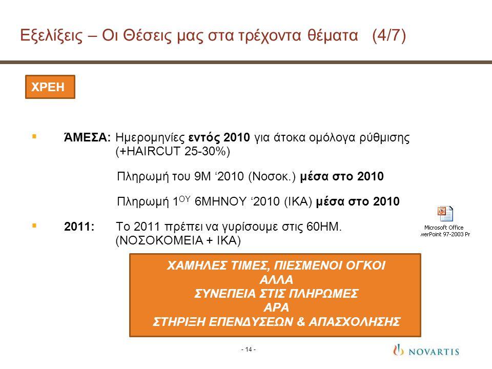 ΧΡΕΗ  ΆΜΕΣΑ: Ημερομηνίες εντός 2010 για άτοκα ομόλογα ρύθμισης (+HAIRCUT 25-30%) Πληρωμή του 9Μ '2010 (Νοσοκ.) μέσα στο 2010 Πληρωμή 1 ΟΥ 6ΜΗΝΟΥ '2010 (ΙΚΑ) μέσα στο 2010  2011: Το 2011 πρέπει να γυρίσουμε στις 60ΗΜ.