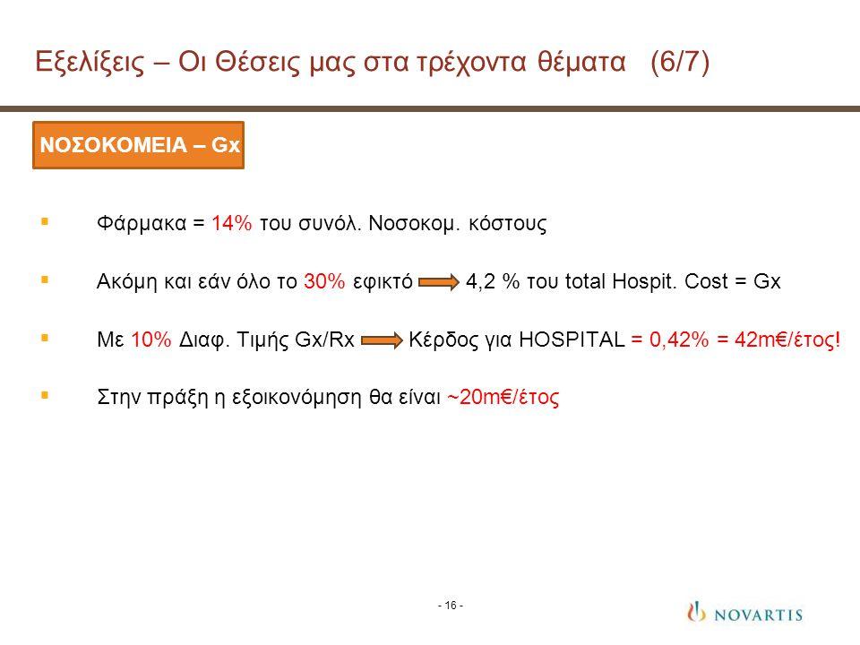 ΝΟΣΟΚΟΜΕΙΑ – Gx  Φάρμακα = 14% του συνόλ.Νοσοκομ.