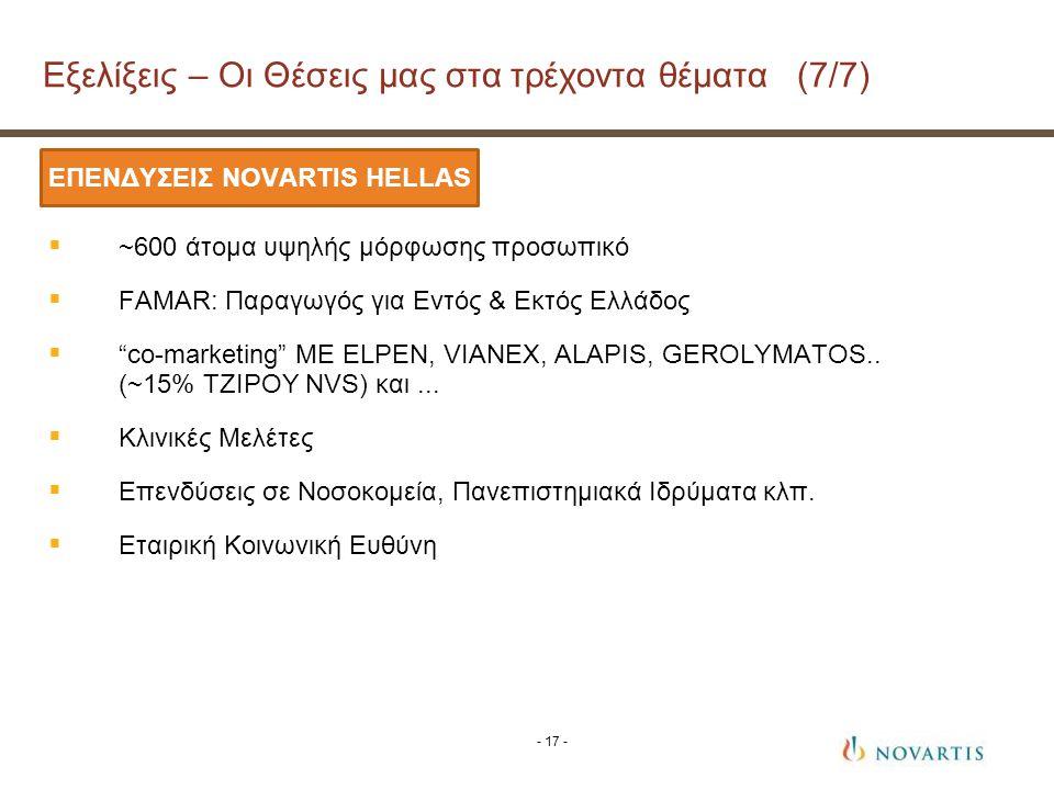 ΕΠΕΝΔΥΣΕΙΣ NOVARTIS HELLAS  ~600 άτομα υψηλής μόρφωσης προσωπικό  FAMAR: Παραγωγός για Εντός & Εκτός Ελλάδος  co-marketing ΜΕ ELPEN, VIANEX, ALAPIS, GEROLYMATOS..