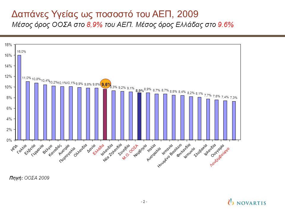 Πηγή: ΟΟΣΑ 2009 Δαπάνες Υγείας ως ποσοστό του ΑΕΠ, 2009 Μέσος όρος ΟΟΣΑ στο 8,9% του ΑΕΠ.