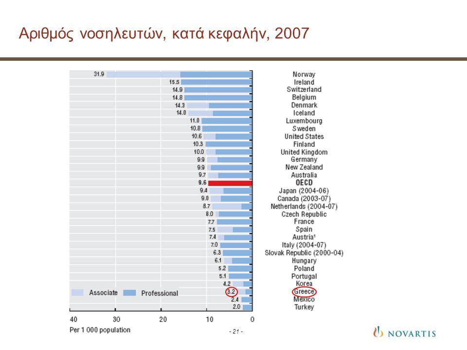 - 21 - Αριθμός νοσηλευτών, κατά κεφαλήν, 2007
