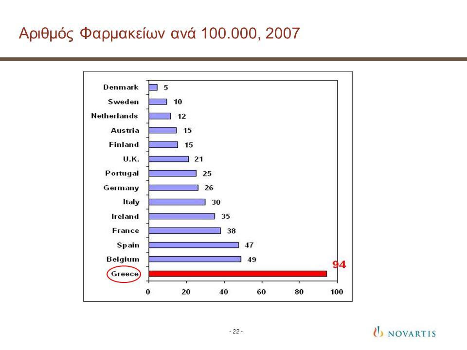 - 22 - Αριθμός Φαρμακείων ανά 100.000, 2007