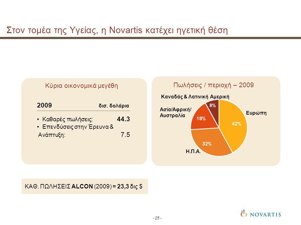 Στον τομέα της Υγείας, η Novartis κατέχει ηγετική θέση 2009 δισ.
