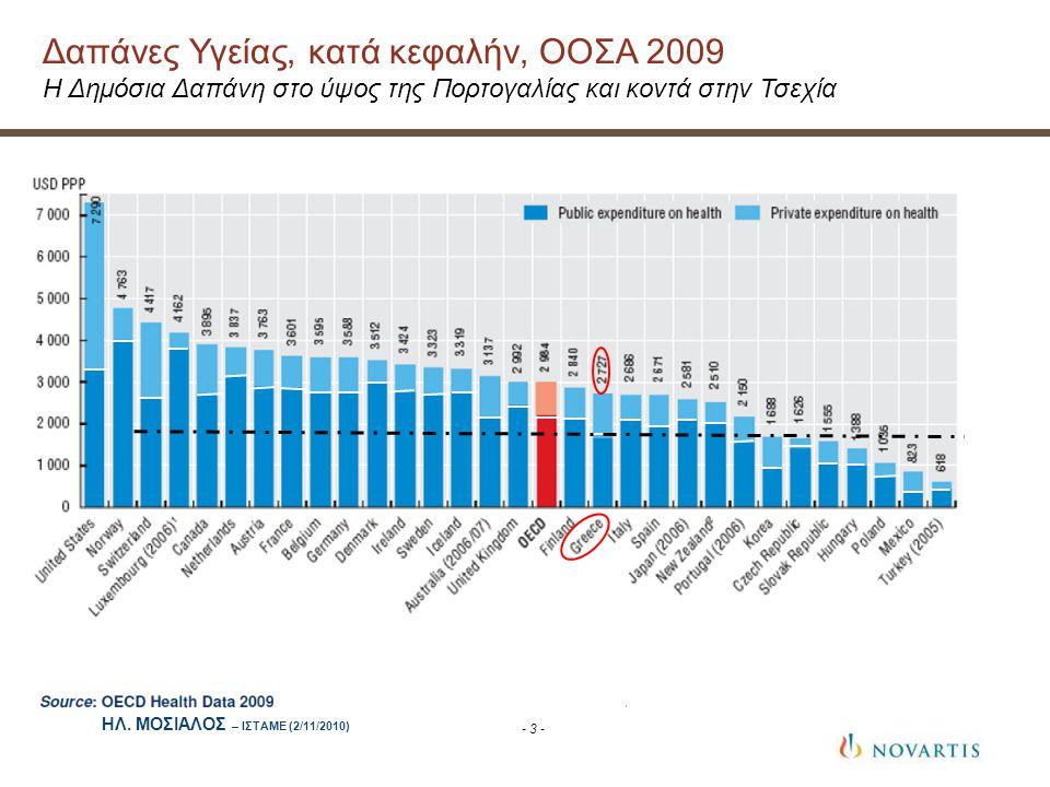 - 3 - Δαπάνες Υγείας, κατά κεφαλήν, ΟΟΣΑ 2009 Η Δημόσια Δαπάνη στο ύψος της Πορτογαλίας και κοντά στην Τσεχία ΗΛ.