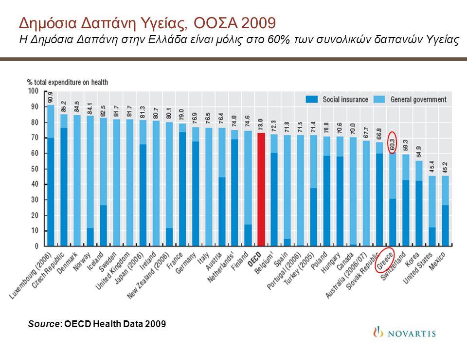 Δημόσια Δαπάνη Υγείας, ΟΟΣΑ 2009 Η Δημόσια Δαπάνη στην Ελλάδα είναι μόλις στο 60% των συνολικών δαπανών Υγείας Source: OECD Health Data 2009