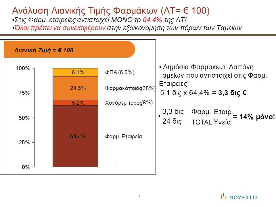 Ανάλυση Νοσοκομειακών Δαπανών 2009 (δις €) Τα φάρμακα 1 αντιπροσωπεύουν το 15% των συνολικών δαπανών/εξόδων Τα φάρμακα αντιπροσωπεύουν το 33% των συνολικών προμηθειών - 8 - 1.Τα φάρμακα: τα μόνα διατιμημένα προϊόντα ενός Νοσοκομείου.
