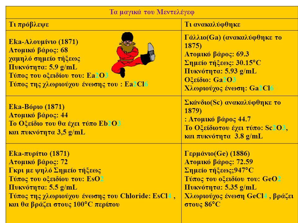 Τα μαγικά του Μεντελέγεφ Tι πρόβλεψεΤι ανακαλύφθηκε Eka-Aλουμίνιο (1871) Aτομικό βάρος: 68 χαμηλό σημείο τήξεως Πυκνότητα: 5.9 g/mL Τύπος του οξειδίου του: Ea2O3 Τύπος της χλωριούχου ένωσης του : Ea2Cl6 Γάλλιο(Ga) (ανακαλύφθηκε το 1875) Aτομικό βάρος: 69.3 Σημείο τήξεως: 30.15°C Πυκνότητα: 5.93 g/mL Oξείδιο: Ga2O3 Xλωριούχος ένωση: Ga2Cl6 Eka-Bόριο (1871) Aτομικό βάρος: 44 Το Oξείδιο του θα έχει τύπο Eb2O3 και πυκνότητα 3,5 g/mL Σκάνδιο(Sc) ανακαλύφθηκε το 1879) : Aτομικό βάρος 44.7 Το Oξείδιοτου έχει τύπο: Sc2O3, και πυκνότητα 3.8 g/mL Eka-πυρίτιο (1871) Aτομικό βάρος: 72 Γκρι με ψηλό Σημείο τήξεως Τύπος του οξειδίου του: EsO2 Πυκνότητα: 5.5 g/mL Τύπος της χλωριούχου ένωσης του Chloride: EsCl4, και θα βράζει στους 100°C περίπου Γερμάνιο(Ge) (1886) Aτομικό βάρος: 72.59 Σημείο τήξεως;947°C Τύπος του οξειδίου του: GeO2 Πυκνότητα: 5.35 g/mL Xλωριούχος ένωση GeCl4, βράζει στους 86°C