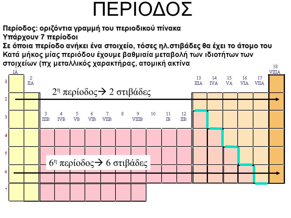 ΠΕΡΙΟΔΟΣ 2 η περίοδος  2 στιβάδες 6 η περίοδος  6 στιβάδες Περίοδος: οριζόντια γραμμή του περιοδικού πίνακα Υπάρχουν 7 περίοδοι Σε όποια περίοδο ανήκει ένα στοιχείο, τόσες ηλ.στιβάδες θα έχει το άτομο του Κατά μήκος μίας περιόδου έχουμε βαθμιαία μεταβολή των ιδιοτήτων των στοιχείων (πχ μεταλλικός χαρακτήρας, ατομική ακτίνα