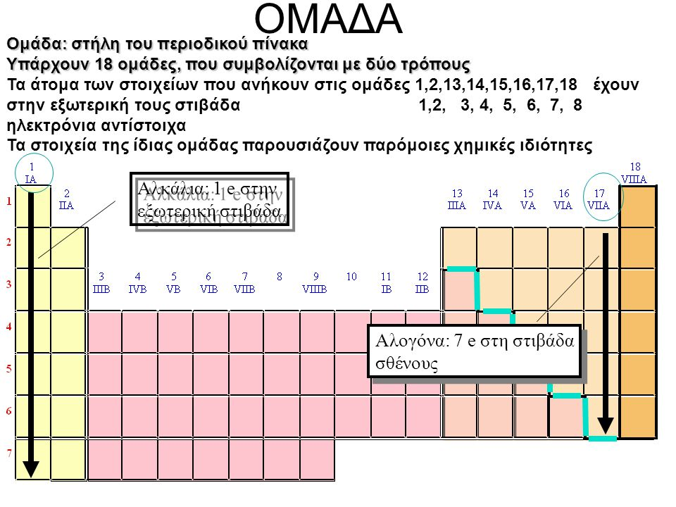 Aλκάλια: 1 e στην εξωτερική στιβάδα Aλκάλια: 1 e στην εξωτερική στιβάδα Αλογόνα: 7 e στη στιβάδα σθένους Αλογόνα: 7 e στη στιβάδα σθένους ΟΜΑΔΑ Ομάδα: στήλη του περιοδικού πίνακα Υπάρχουν 18 ομάδες, που συμβολίζονται με δύο τρόπους Τα άτομα των στοιχείων που ανήκουν στις ομάδες 1,2,13,14,15,16,17,18 έχουν στην εξωτερική τους στιβάδα 1,2, 3, 4, 5, 6, 7, 8 ηλεκτρόνια αντίστοιχα Τα στοιχεία της ίδιας ομάδας παρουσιάζουν παρόμοιες χημικές ιδιότητες