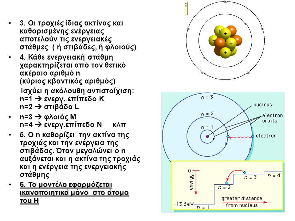 3. Οι τροχιές ίδιας ακτίνας και καθορισμένης ενέργειας αποτελούν τις ενεργειακές στάθμες ( ή στιβάδες, ή φλοιούς) 4. Κάθε ενεργειακή στάθμη χαρακτηρίζ