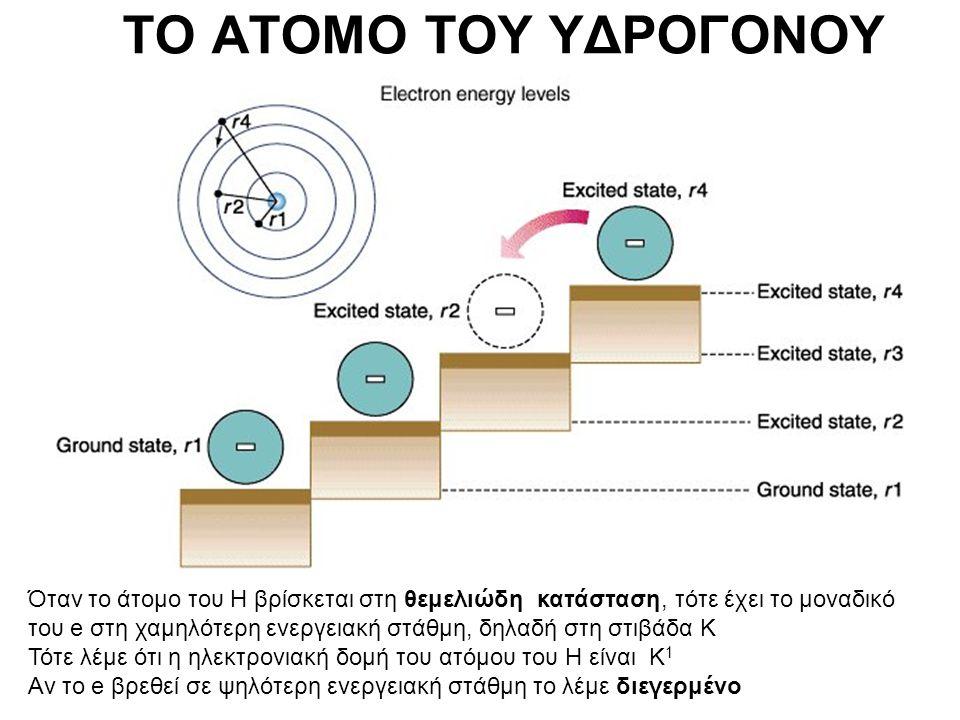 ΤΟ ΑΤΟΜΟ ΤΟΥ ΥΔΡΟΓΟΝΟΥ Όταν το άτομο του Η βρίσκεται στη θεμελιώδη κατάσταση, τότε έχει το μοναδικό του e στη χαμηλότερη ενεργειακή στάθμη, δηλαδή στη στιβάδα Κ Τότε λέμε ότι η ηλεκτρονιακή δομή του ατόμου του Η είναι Κ 1 Αν το e βρεθεί σε ψηλότερη ενεργειακή στάθμη το λέμε διεγερμένο