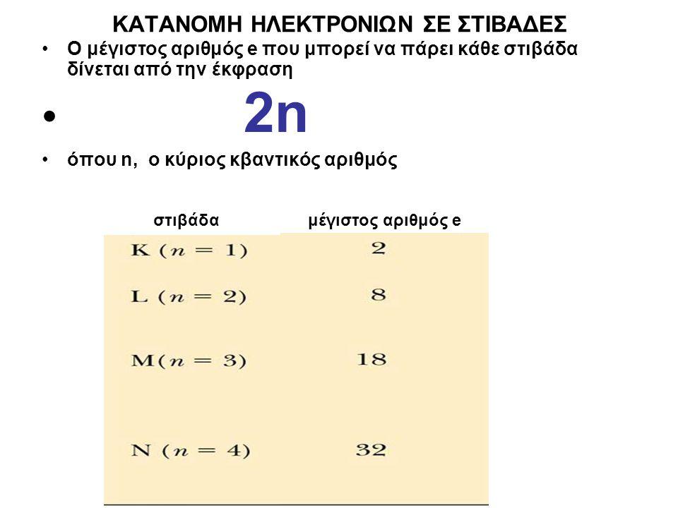 KΑΤΑΝΟΜΗ ΗΛΕΚΤΡΟΝΙΩΝ ΣΕ ΣΤΙΒΑΔΕΣ Ο μέγιστος αριθμός e που μπορεί να πάρει κάθε στιβάδα δίνεται από την έκφραση 2n2 όπου n, o κύριος κβαντικός αριθμός στιβάδαμέγιστος αριθμός e