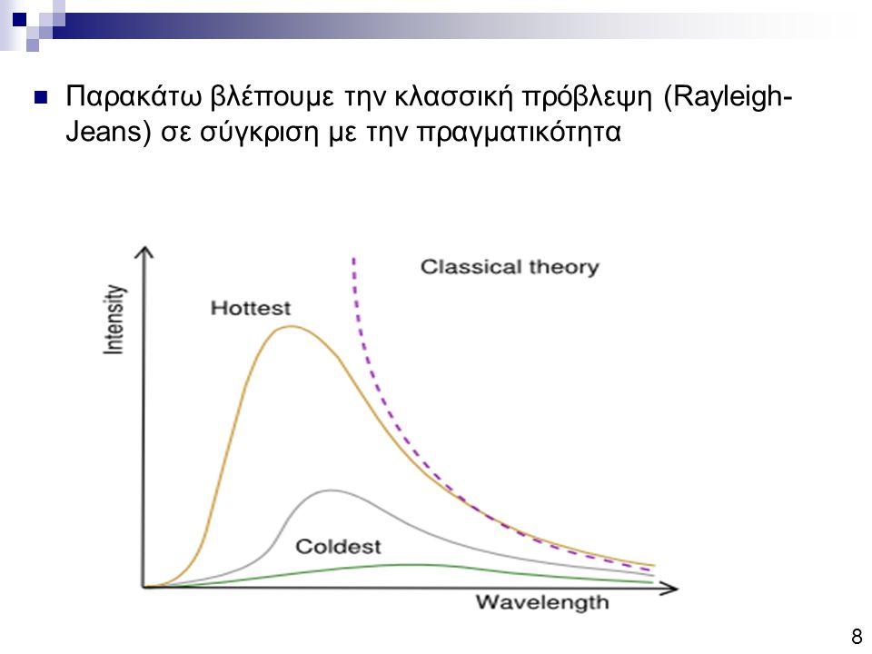 Παρακάτω βλέπουμε την κλασσική πρόβλεψη (Rayleigh- Jeans) σε σύγκριση με την πραγματικότητα 8
