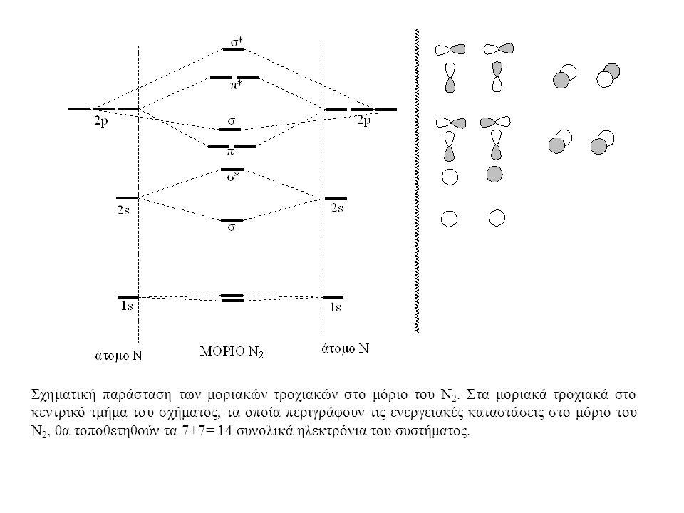 Σχηματική παράσταση των μοριακών τροχιακών στο μόριο του Ν 2.