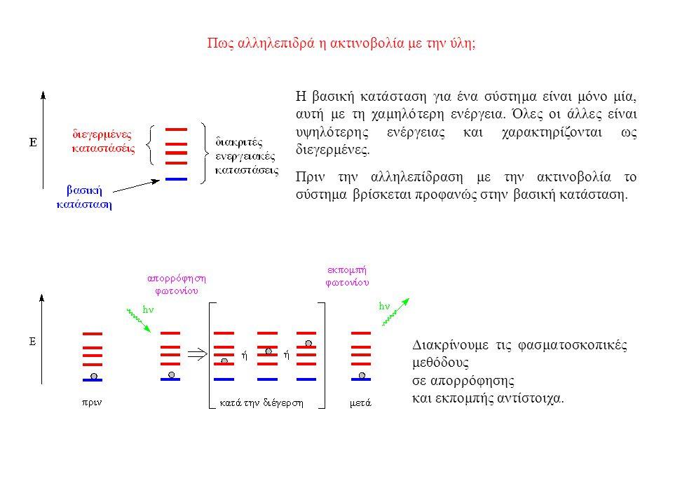 Πως αλληλεπιδρά η ακτινοβολία με την ύλη; Η βασική κατάσταση για ένα σύστημα είναι μόνο μία, αυτή με τη χαμηλότερη ενέργεια.
