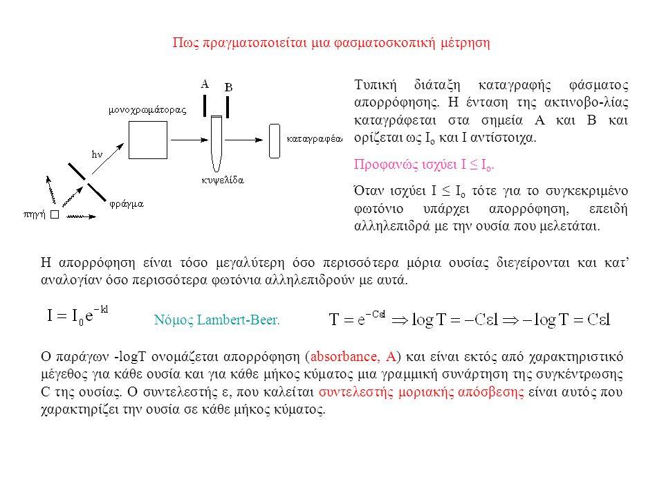 Πως πραγματοποιείται μια φασματοσκοπική μέτρηση Τυπική διάταξη καταγραφής φάσματος απορρόφησης.