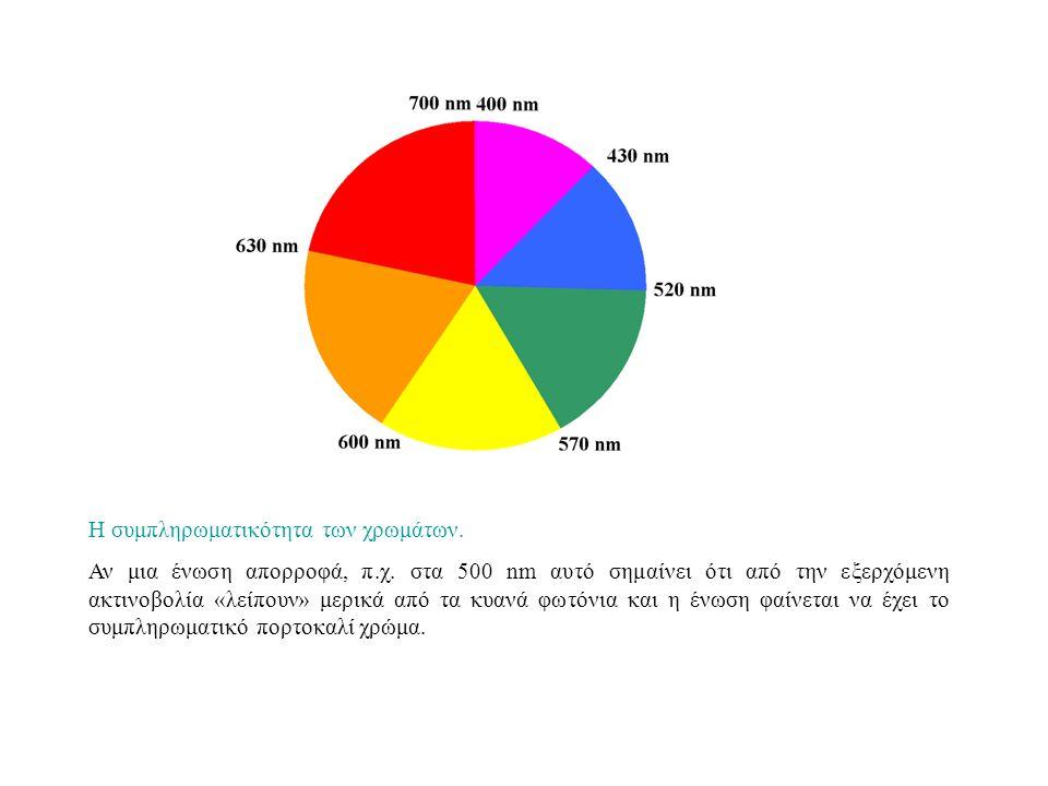 Η συμπληρωματικότητα των χρωμάτων.Αν μια ένωση απορροφά, π.χ.