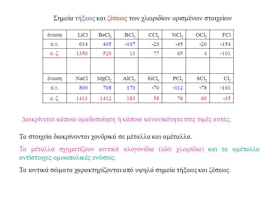 Σημεία τήξεως και ζέσεως των χλωριδίων ορισμένων στοιχείων ένωσηLiClBeCl 2 BCl 3 CCl 4 NCl 3 OCl 2 FCl σ.τ.614405-107-23-45-20-154 σ.